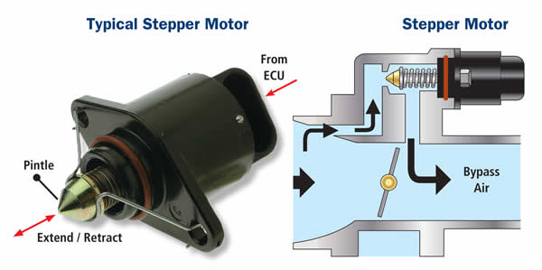 Idle speed control for Stepper motor position control