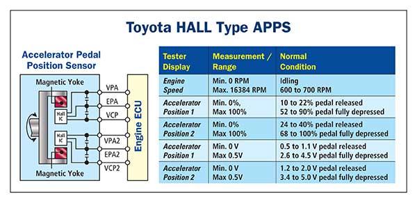 Accelerator Pedal Position Sensors (APPS)