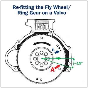 Crank Angle Sensors (CAS)