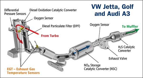 Exhaust Gas Temperature Sensors (EGT)Premier Auto Trade