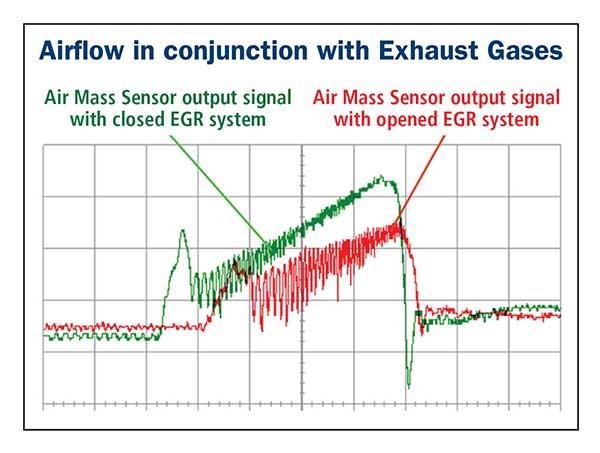 Mass Air Flow Maf Sensors