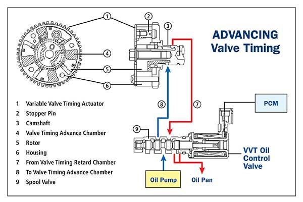 Variable Camshaft Actuators  Vca