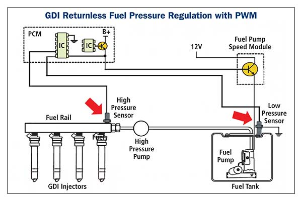 Fuel Pressure Regulators  Fpr